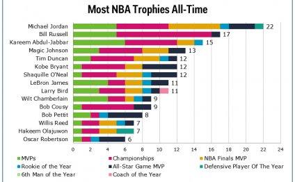 NBA Trophies Chart
