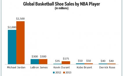 Michael Jordan Shoe Sales