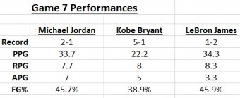 lebron-kobe-mj-game-7